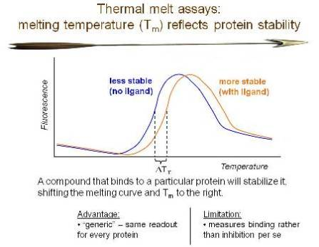 thermal melt slide