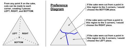 preference diagram